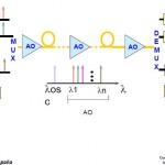 esquema de multiplexación óptica dwdm