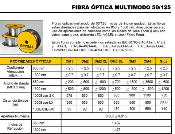 Fundamentos De Las Fibras Opticas Blog De Fibra Optica Y