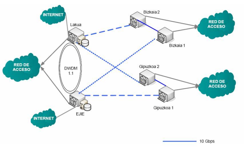 red de datos del gobierno vasco