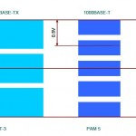 Niveles de señal en Ethernet a 100 Mbps, 1Gbps y 10Gbps