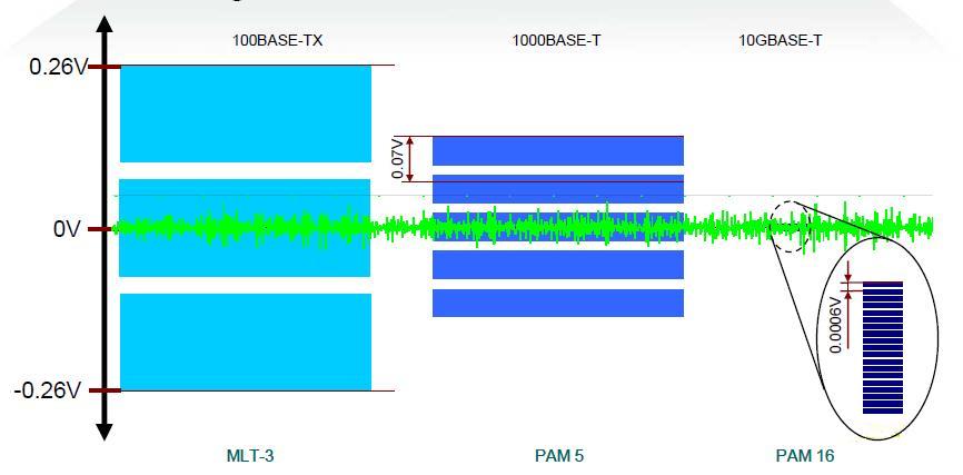 Señales MLT-3, PAM5 y PAM16 atenuadas y con ruido externo
