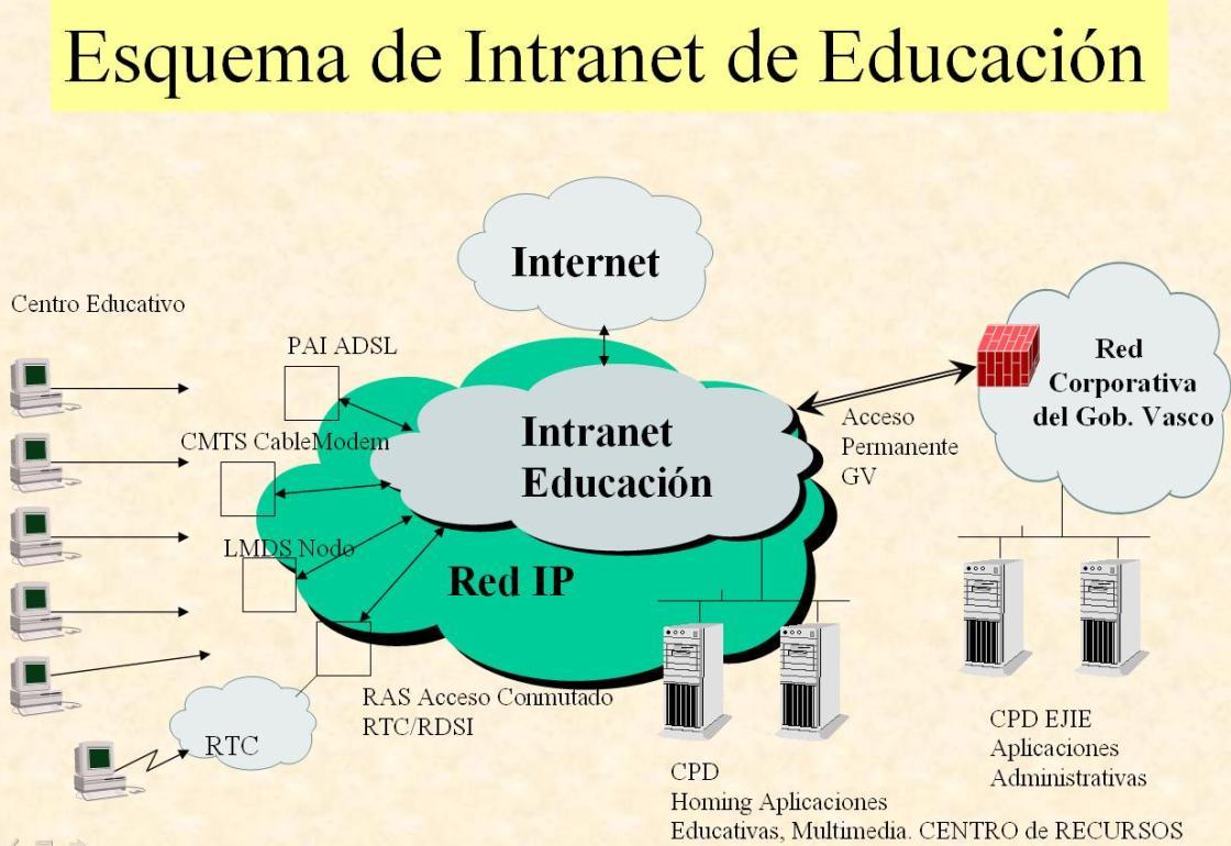 Conexion a Intranet Gobierno Vasco del Instituto Tartanga_1