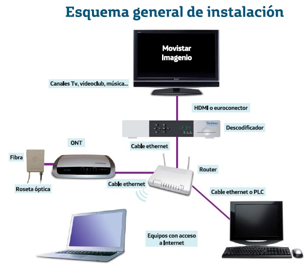 An lisis de los equipos utilizados en una instalaci n ftth de movistar blog de fibra ptica y - Poner linea telefonica en casa ...