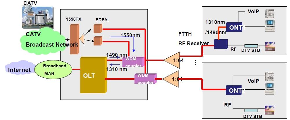 IPTV RF overlay_6