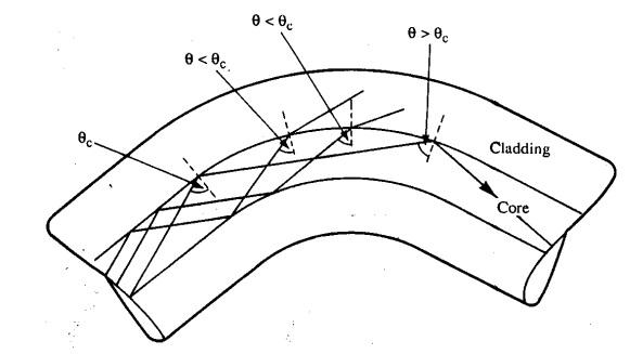 macrobending en ftth_1