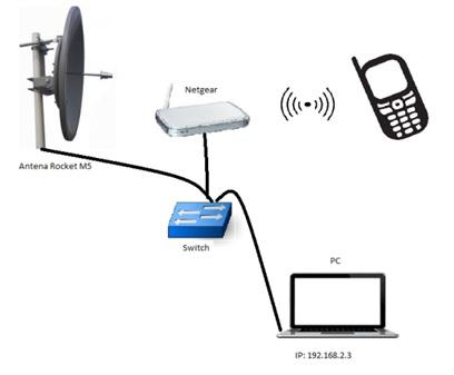 IPTV a través de radioenlaces_11