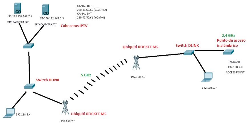 IPTV por radioenlace_7