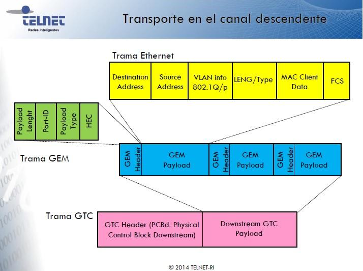 Distancia maxima en una red FTTH_4