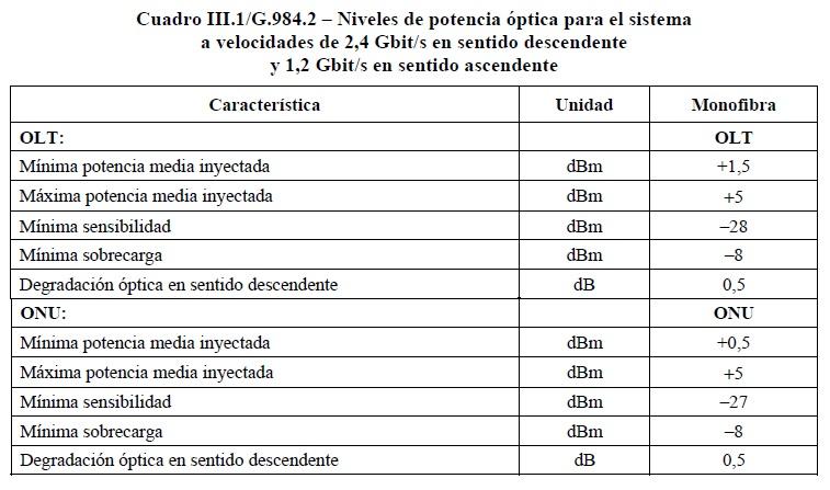 Distancia maxima en una red FTTH_7
