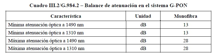 Distancia maxima en una red FTTH_8