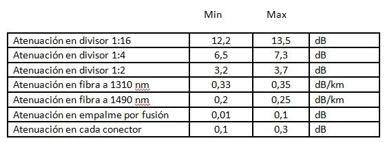 Distancia maxima en una red FTTH_9